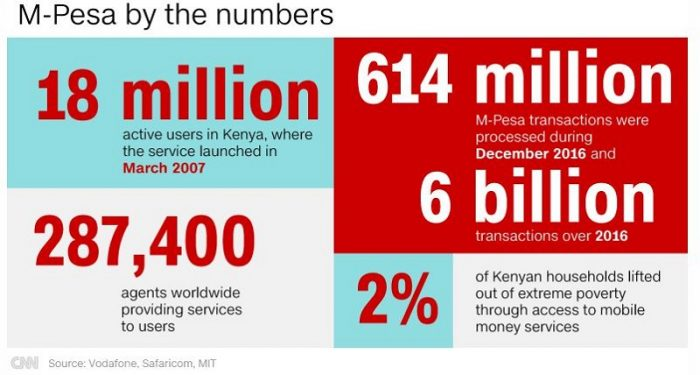 #Mpesa analytics