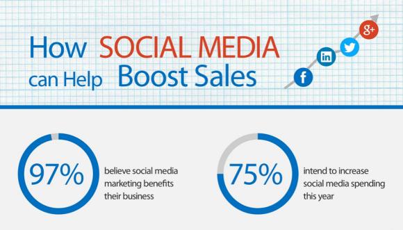 #SocialMedia Graph