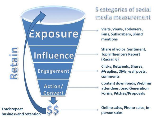 #SocialMediaGraph