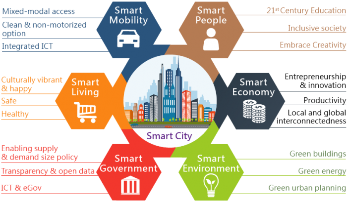 Smart city Breakdown
