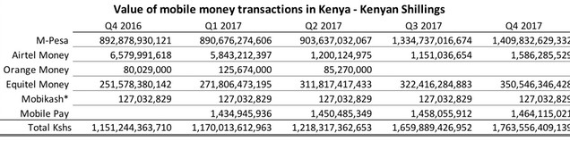 #KenyanMobileMoneyMarket